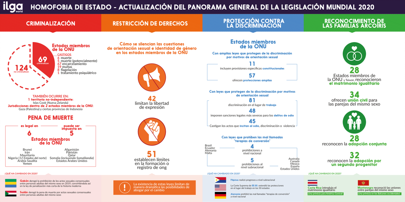 """ILGA Mundo actualiza el informe sobre Homofobia de Estado: """"Hay avances en tiempos de incertidumbre"""""""