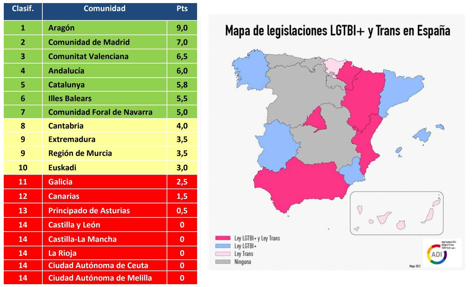 'Tarjeta Roja' para Asturias, las dos Castillas y La Rioja por carecer de legislación que proteja al colectivo LGTBI+